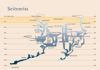 Grafische Darstellung der Laichinger Tiefenhöhle im Querschnitt, mit Ausbreitung, Ein- und Ausgängen und tiefsten Punkten. Im linken Teil sind Große und Kleine Halle zu sehen.