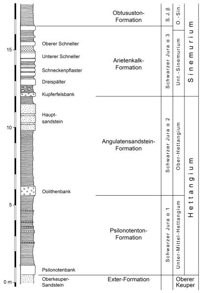 Schwarzweiß gehaltenes Säulenprofil verschiedener geologischer Schichten ab Höhe 0 aufwärts, mit Nennung der Schichtenfolge auf der rechten Seite.