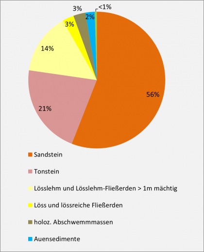 Farbiges Kreisdiagramm mit den unterschiedlich großen Flächenanteilen von beispielsweise Sand- und Tonstein in der Bodengroßlandschaft Buntsandstein-Odenwald und -Spessart.