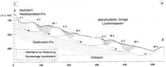 Schwarzweiße Schnittzeichnung eines langgezogenen, nach rechts abfallenden Hanges. Eingezeichnet ist auch die vermutete Form des Hanges vor erfolgten Rutschungen.