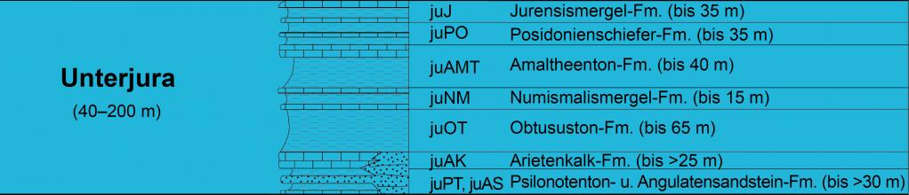 Die Grafik zeigt die Schichtenfolge des Unterjura als Säulenprofil. Rechts sind die verschiedenen Formationen (mit der jeweiligen Stärke ihres Vorkommens) aufgelistet.