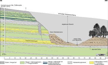 Geologische Schnittzeichnung vom östlichen Steinbruch bei Pfaffenweiler, mit ehemaliger Geländeoberfläche und abgebautem Bereich, Werksteinzone und Abraumhalden rechts. Links, in den noch vorhandenen geologischen Schichten, ist eine Bohrung eingezeichnet.