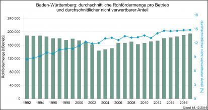 Die durchschnittliche Rohfördermenge je Betrieb im Vergleich zum nicht verwertbaren Anteil, gemessen von 1992 bis 2017 und dargestellt als kombinierte Säulen- und Liniengrafik.
