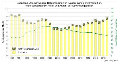 Die Rohförderung und Produktion von sandigen Kiesen sowie Gewinnungsstellen in der Region Bodensee-Oberschwaben, dargestellt als gelbe, abgestufte Säulengrafik.