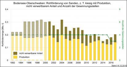 Die Rohförderung und Produktion von kiesigen Sanden sowie Gewinnungsstellen in der Region Bodensee-Oberschwaben, dargestellt als gelborange, abgestufte Säulengrafik.