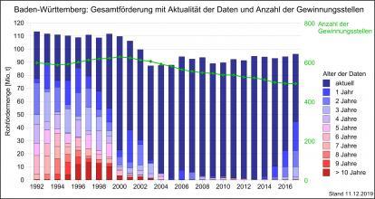 Die Gesamtmenge der Rohförderung mineralischer Rohstoffe sowie Gewinnungsstellen in Baden-Württemberg über einen längeren Zeitraum, dargestellt als Säulendiagramm in abgestuften Blau- und Rottönen.