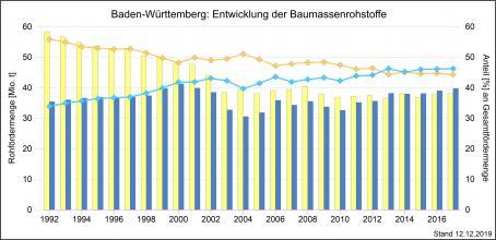 Die Entwicklung der Rohfördermengen von Kiesen, Sanden und Natursteinen mit prozentualem Anteil an der Gesamtfördermenge in Baden-Württemberg, dargestellt als mehrfarbige Säulengrafik.