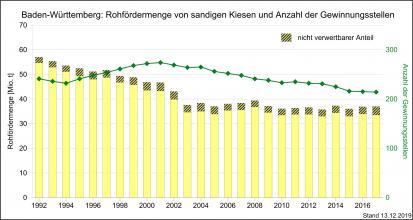 Die Rohfördermengen von sandigen Kiesen sowie Gewinnungsstellen in Baden-Württemberg, dargestellt als Grafik mit nebeneinander stehenden, unterschiedlich hohen gelben Säulen.