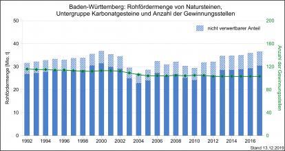 Die Entwicklung der Rohfördermenge und Produktion von Karbonatgesteinen sowie Gewinnungsstellen in Baden-Württemberg, dargestellt mit nebeneinander stehenden, unterschiedlich hohen blauen Säulen.