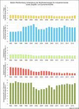 Die Entwicklung der Rohfördermengen für Industrieminerale sowie Ziegelei- und Zementrohstoffe in Baden-Württemberg, dargestellt in fünf untereinander stehenden, farbigen Säulendiagrammen.