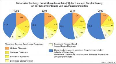Die anteilige Entwicklung der Kies- und Sandförderung in Baden-Württemberg in vier verschiedenen Jahren, dargestellt in vier farbigen Tortendiagrammen mit Prozentzahlen.