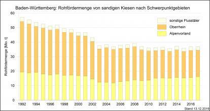Die Rohfördermengen an Kiesen und Sanden aus den Schwerpunktgebieten der Kiesförderung in Baden-Württemberg, dargestellt mit nebeneinander stehenden, unterschiedlich hohen Säulen in abgestuften Gelbtönen.