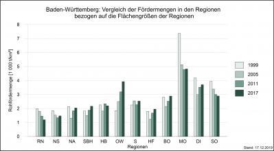 Mehrfarbiges Säulendiagramm, das die Fördermengen von Rohstoffen in den Regionen Baden-Württembergs in den Jahren 1999, 2005, 2011 und 2017, bezogen auf die Flächengröße der Regionen, miteinander vergleicht.
