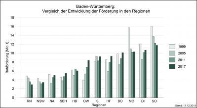 Mehrfarbiges Säulendiagramm, das die Fördermengen von Rohstoffen in den Regionen Baden-Württembergs in den Jahren 1999, 2005, 2011 und 2017 miteinander vergleicht.