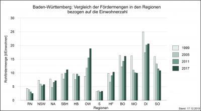 Mehrfarbiges Säulendiagramm, das die Fördermengen von Rohstoffen in den Regionen Baden-Württembergs in den Jahren 1999, 2005, 2011 und 2017, bezogen auf die Einwohnerzahl der jeweiligen Region, miteinander vergleicht.