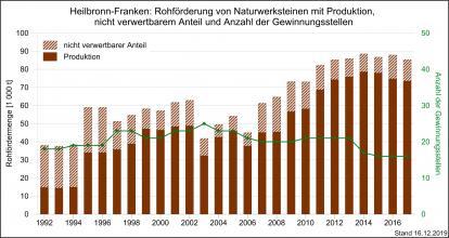 Die Rohförderung und Produktion von Naturwerksteinen sowie Gewinnungsstellen in Heilbronn-Franken, dargestellt als Grafik mit braunen, nebeneinander stehenden und unterschiedlich hohen Säulen.