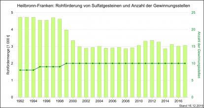 Die Rohförderung und Produktion von Sulfatgesteinen sowie Gewinnungsstellen in Heilbronn-Franken, dargestellt als Grafik mit grünen, nebeneinander stehenden und unterschiedlich hohen Säulen.