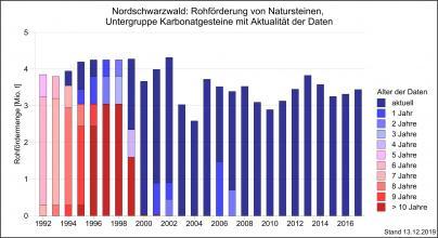 Aktuelle Daten für die Berechnung der Rohförderung im Nordschwarzwal, dargestellt als Grafik mit nebeneinander stehenden, unterschiedlich hohen Säulen in abgestuften Rot- und Blautönen.