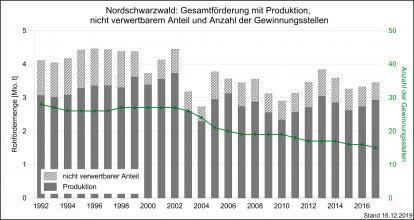 Die Gesamtmenge der Förderung und Produktion sowie Gewinnungsstellen im Nordschwarzwald, dargestellt als Grafik mit nebeneinander stehenden, unterschiedlich hohen Säulen in Grau.