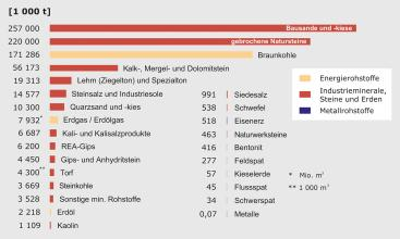 Die Fördermengen an mineralischen und Energierohstoffen in Deutschland 2017, dargestellt als farbiges Balkendiagramm. Am meisten gefördert wurden Bausande und -kiese, danach folgen gebrochene Natursteine und Braunkohle.