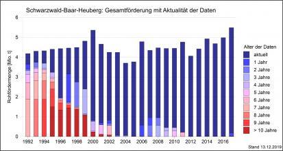 Die Gesamtfördermenge von Rohstoffen in der Region Schwarzwald-Baar-Heuberg über einen Zeitraum von 15 Jahren bis 2017, dargestellt als abgestufte, mehrfarbige Säulengrafik.