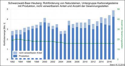 Die Rohförderung und Produktion von Kalk- und Dolomitsteinen sowie Gewinnungsstellen in der Region Schwarzwald-Baar-Heuberg, dargestellt als blaue, abgestufte Säulengrafik.