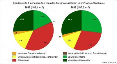 Die Flächengrößen verschiedener Flächenarten von Gewinnungsstellen in Baden-Württemberg, dargestellt mit zwei farbigen Tortendiagrammen für die Jahre 2012 und 2018.