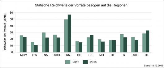 In Jahren gemessene statische Reichweite der Rohstoffvorräte, bezogen auf die Regionen Baden-Württembergs 2012 und 2018 und dargestellt als zweifarbige Säulengrafik.