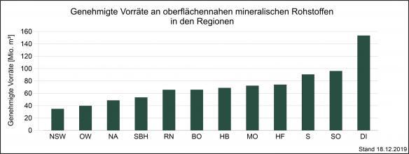 Genehmigte Vorräte an mineralischen Rohstoffen in den Planungsregionen von Baden-Württemberg, dargestellt als schwarze Säulengrafik.