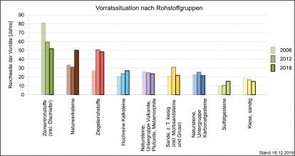 In Jahren gemessene statische Reichweite der Rohstoffvorräte im Vergleich von 2006, 2012 und 2018, getrennt nach Gruppen und dargestellt als mehrfarbige Säulengrafik.