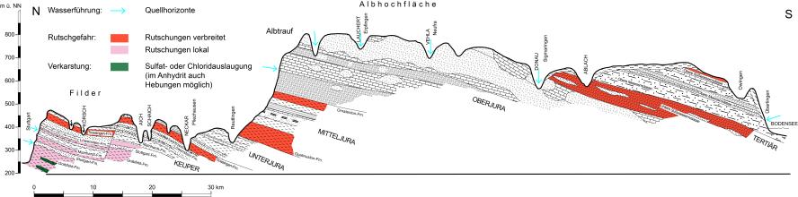 Mehrfarbige geologische Schnittzeichnung vom Keuperbergland bei Stuttgart bis zum Bodensee. Besonders aufgezeigt werden hier mögliche geologische Gefahren.