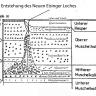 In Schwarzweiß gehaltene Grafik, das einen Querschnitt des Neuen Eisinger Lochs sowie die umgebenden geologischen Schichten zeigt.