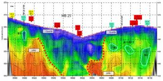Mehrfarbige Grafik, die Ergebnisse seismischer Erkundung sowie Anomalien - etwa Lockergestein und festen Fels - aufzeigt. Im Mittelpunkt der Schnittzeichnung ist eine tief reichende Senke erkennbar.
