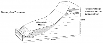 Schwarzweiß-Grafik eines nach rechts ansteigenden Hanges im Profil, mit Innenansicht der Gesteinsarten.