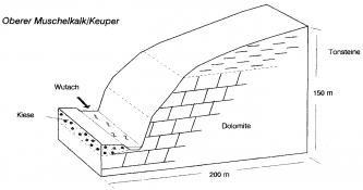 Schwarzweiße, zweidimensionale Profilzeichnung eines nach rechts aufsteigenden Hanges mit verschiedenen Gesteinsarten.