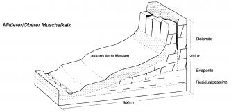 Schwarzweiße, zweidimensionale Profilzeichnung eines nach rechts ansteigenden Hanges. Der Hang hat Ähnlichkeit mit einem Fuß oder Schuh.