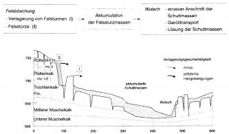 Schwarzweiße Schnittzeichnung eines langgezogenen Hanges mit Felstürmen und -stürzen (links) und Schuttmassen (mittig).