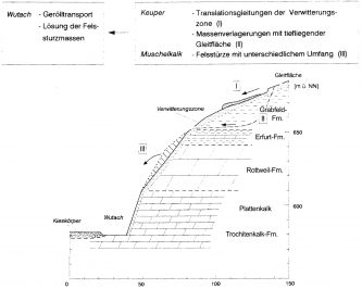 Schwarzweiße Schnittzeichnung eines nach links abfallenden Hanges mit Massenbewegungen und Felsstürzen.
