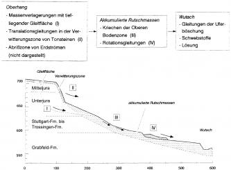 Schwarzweiße Schnittzeichnung eines nach rechts abfallenden Hanges mit Rutschmassen.