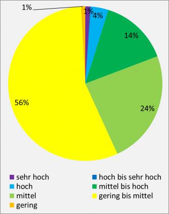 Farbiges kreisdiagramm mit unterschiedlich großen Flächenanteilen, dargestellt in Prozenten und bezogen auf (unter anderem) Wasserspeichervermögen und Wasserdurchlässigkeit von landwirtschaftlich genutzten Böden.