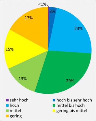 Farbiges Kreisdiagramm mit unterschiedlich großen Flächenanteilen, dargestellt als Prozentwerte, für Schadstofffilter und -puffer bei landwirtschaftlich genutzten Böden.