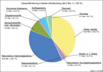Die Rohfördermenge mineralischer Rohstoffe in Baden-Württemberg, dargestellt als farbiges Tortendiagramm mit Anteilen in Prozent.