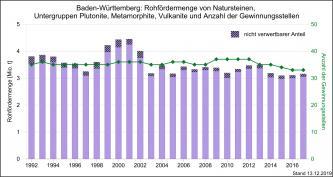 Die Entwicklung der Rohfördermenge und Produktion von Grundgebirgsgesteinen sowie Gewinnungsstellen in Baden-Württemberg, dargestellt mit nebeneinander stehenden, unterschiedlich hohen violetten Säulen.