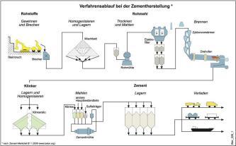 Die Grafik zeigt die Herstellung des Portlandzements in acht Schritten.