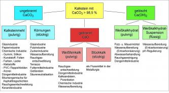 Die Grafik zeigt anhand eines Baumdiagramms die Anwendungsgebiete von hochreinen Kalken.