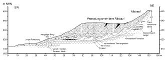 Schwarzweiße Schnittzeichnung, das die Verebnung unter dem Albtrauf darstellt.