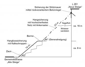 Schnittzeichnung eines nach rechts ansteigenden Hanges. Dargestellt sind die Sicherungsmaßnahmen nach einer Hangrutschung.